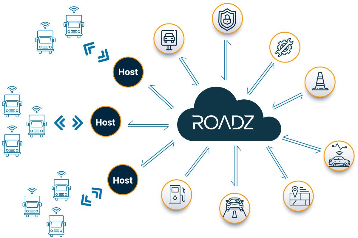 Roadz Ecosystem